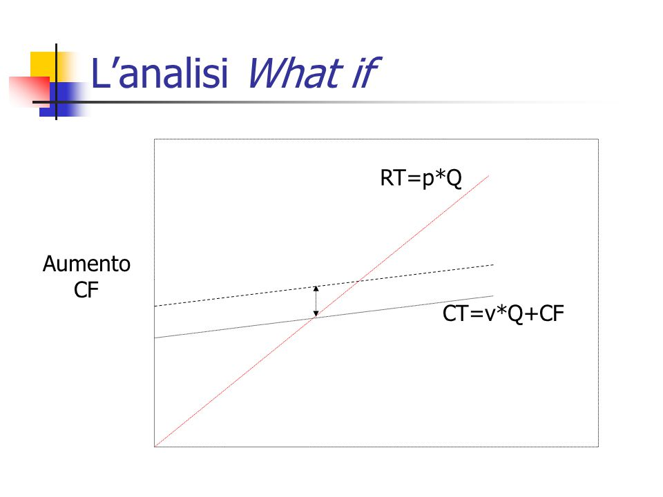 L'analisi What if RT=p*Q Aumento CF CT=v*Q+CF