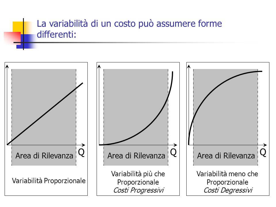 La variabilità di un costo può assumere forme differenti: