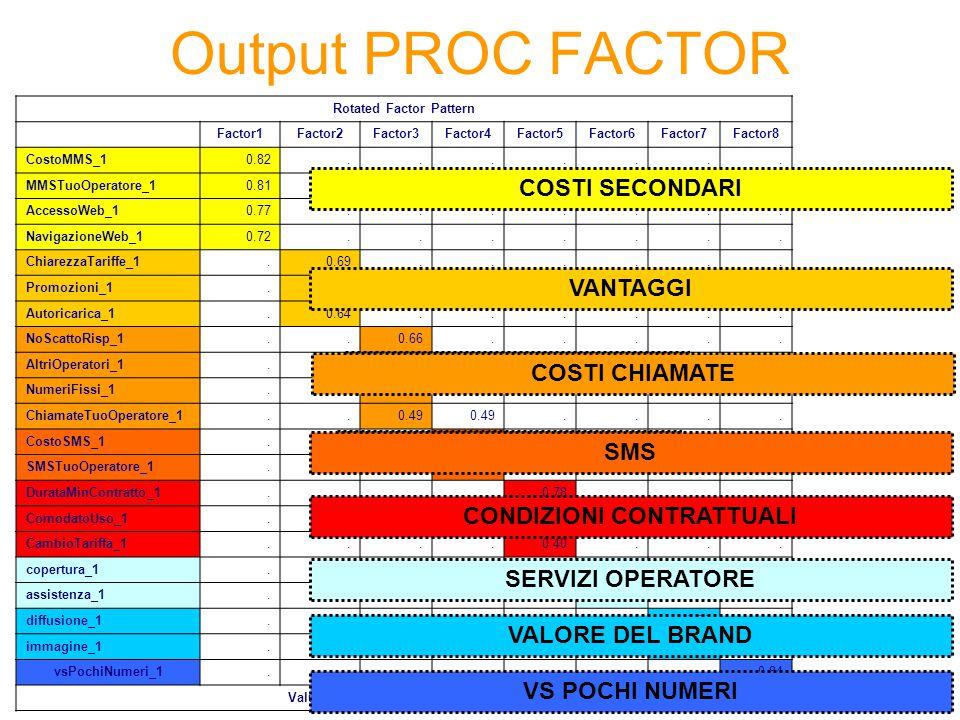 Output PROC FACTOR COSTI SECONDARI VANTAGGI COSTI CHIAMATE