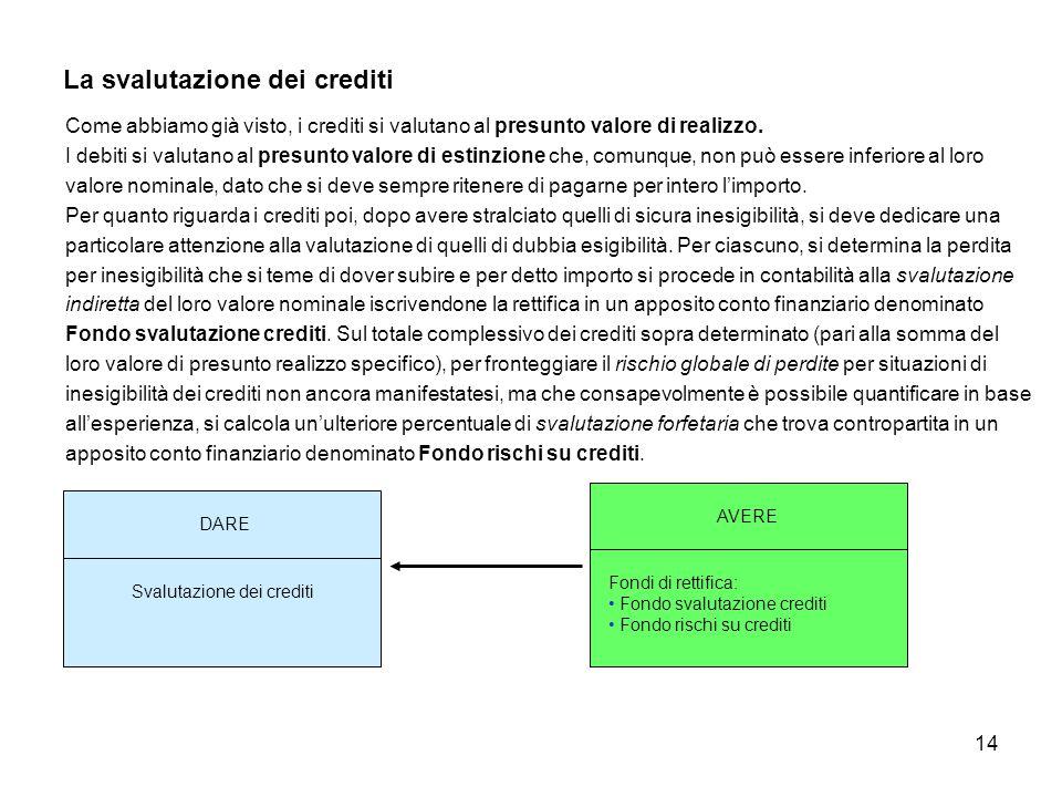 La svalutazione dei crediti