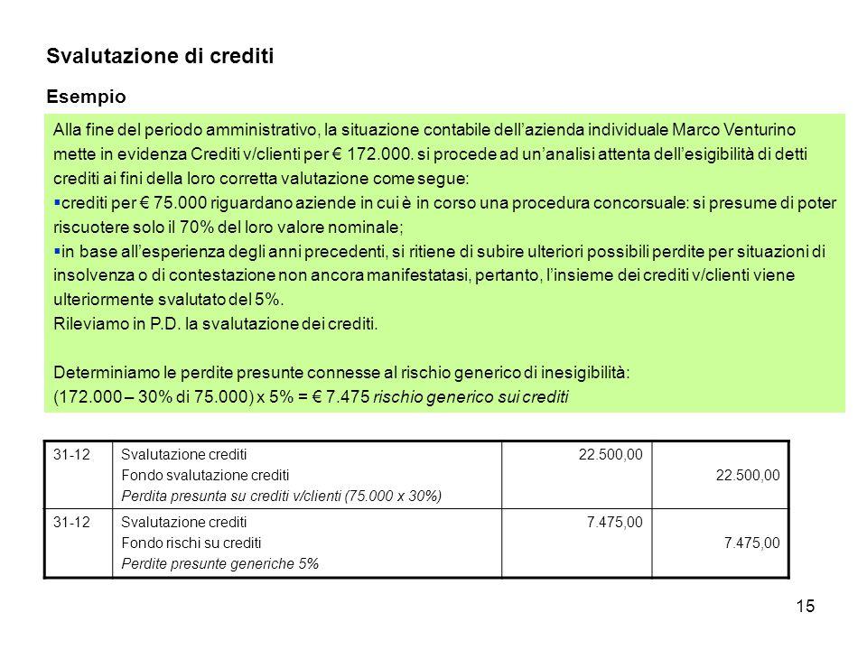 Svalutazione di crediti