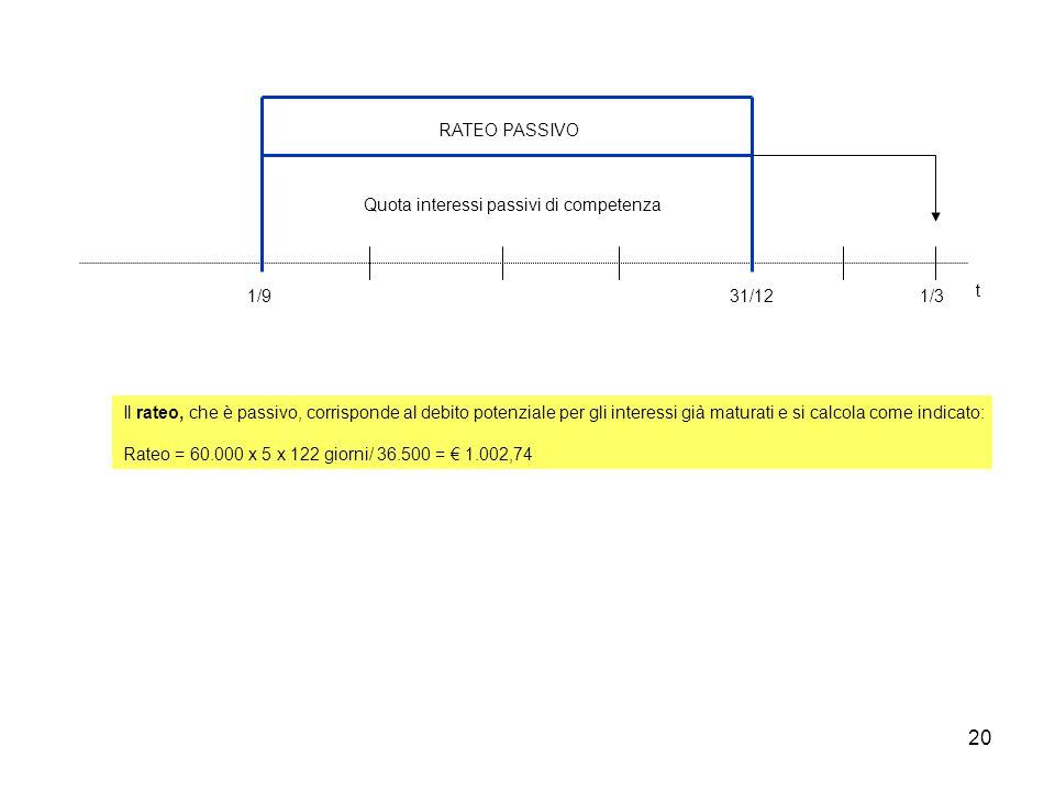 RATEO PASSIVO Quota interessi passivi di competenza. 1/9. 31/12. 1/3. t.
