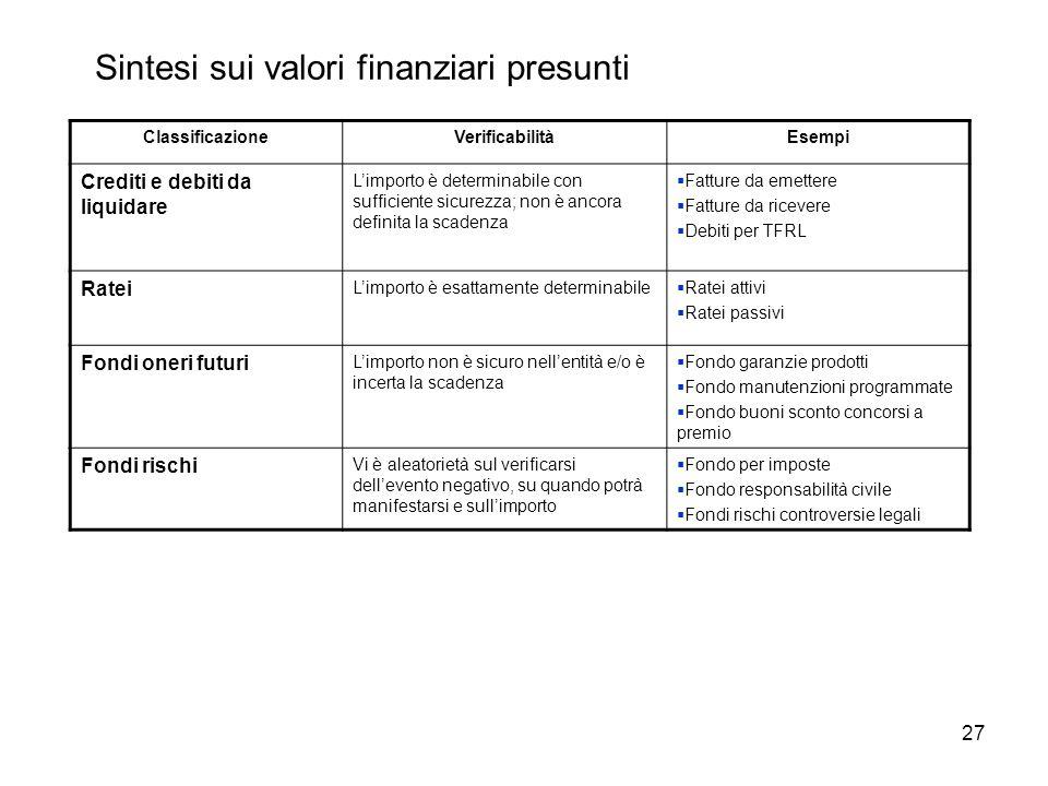 Sintesi sui valori finanziari presunti