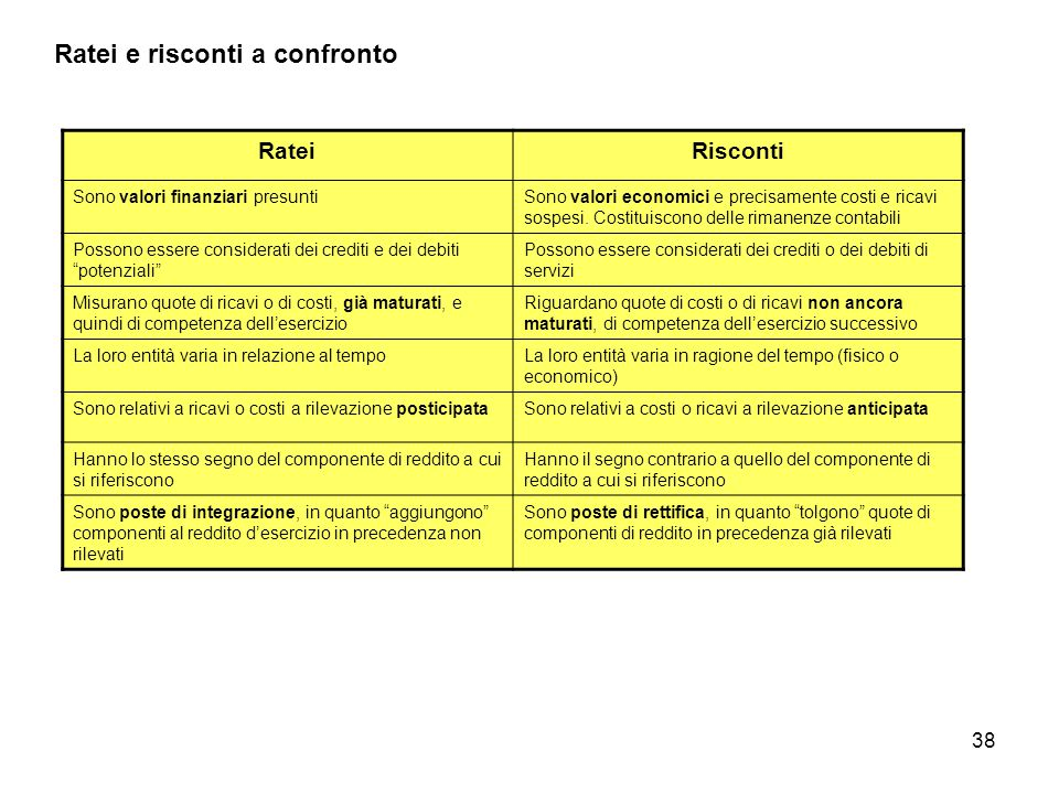 Ratei e risconti a confronto