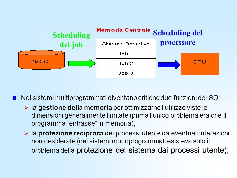 Scheduling del processore