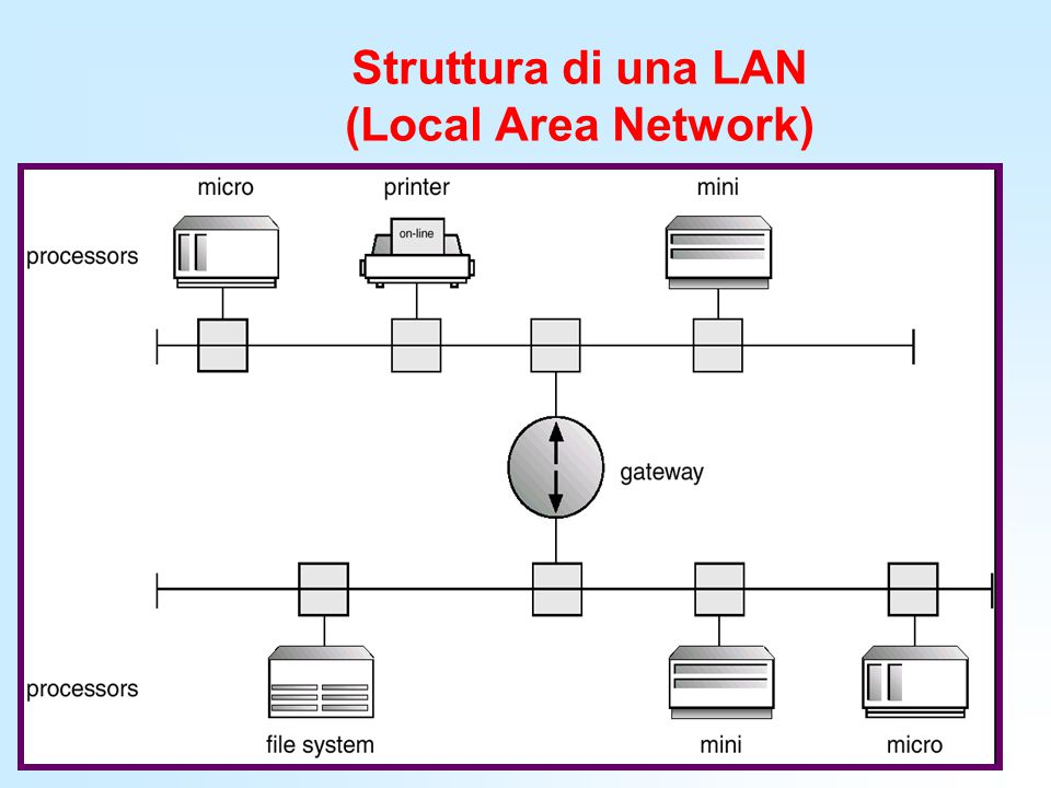 Struttura di una LAN (Local Area Network)