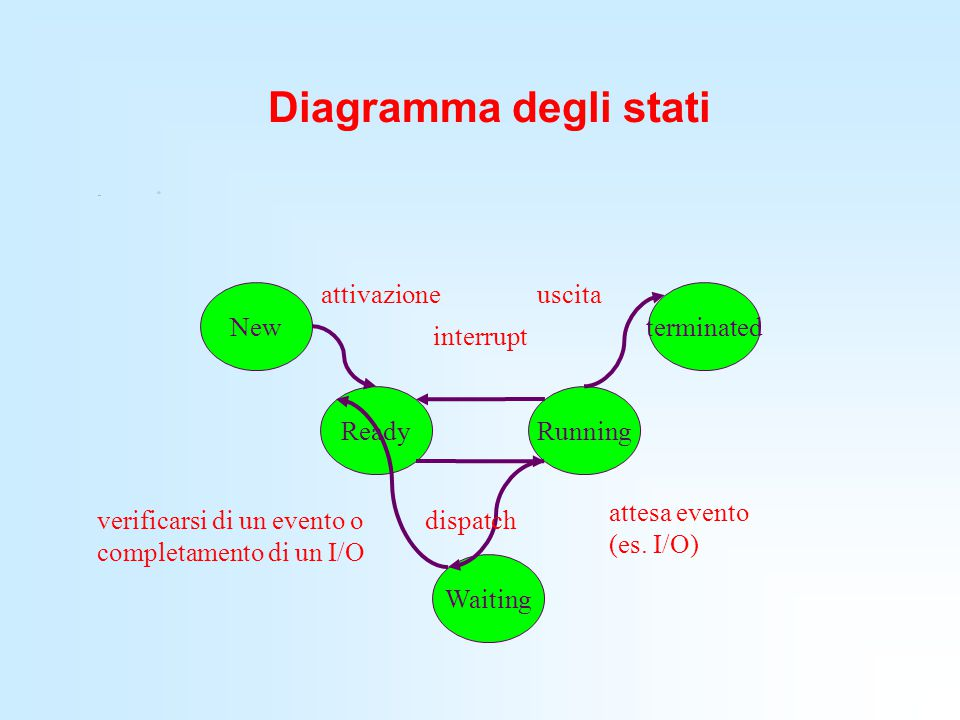 Diagramma degli stati attivazione uscita New terminated interrupt
