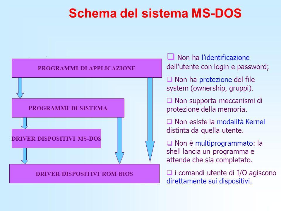 Schema del sistema MS-DOS