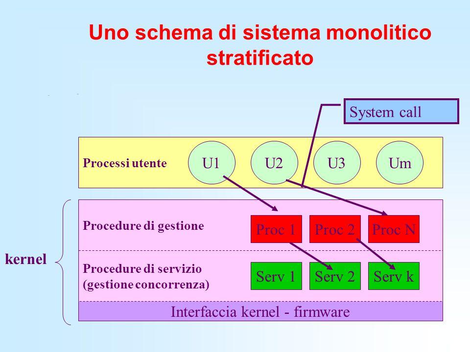 Uno schema di sistema monolitico stratificato
