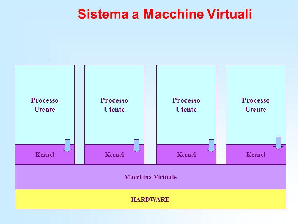 Sistema a Macchine Virtuali