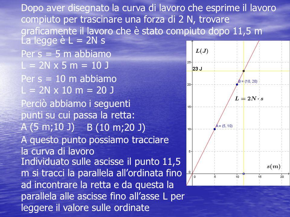 Dopo aver disegnato la curva di lavoro che esprime il lavoro compiuto per trascinare una forza di 2 N, trovare graficamente il lavoro che è stato compiuto dopo 11,5 m