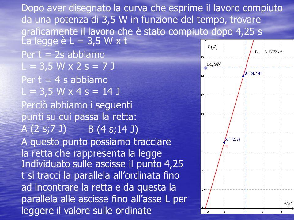 Dopo aver disegnato la curva che esprime il lavoro compiuto da una potenza di 3,5 W in funzione del tempo, trovare graficamente il lavoro che è stato compiuto dopo 4,25 s