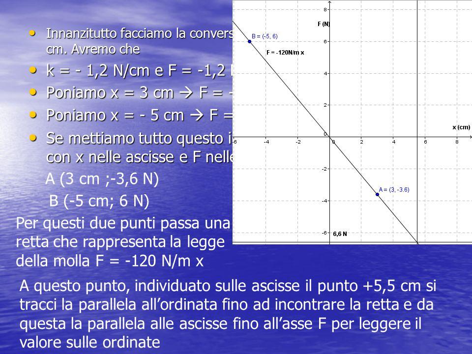 Poniamo x = 3 cm  F = - 1,2 N/cm x 3 cm = -3,6 N