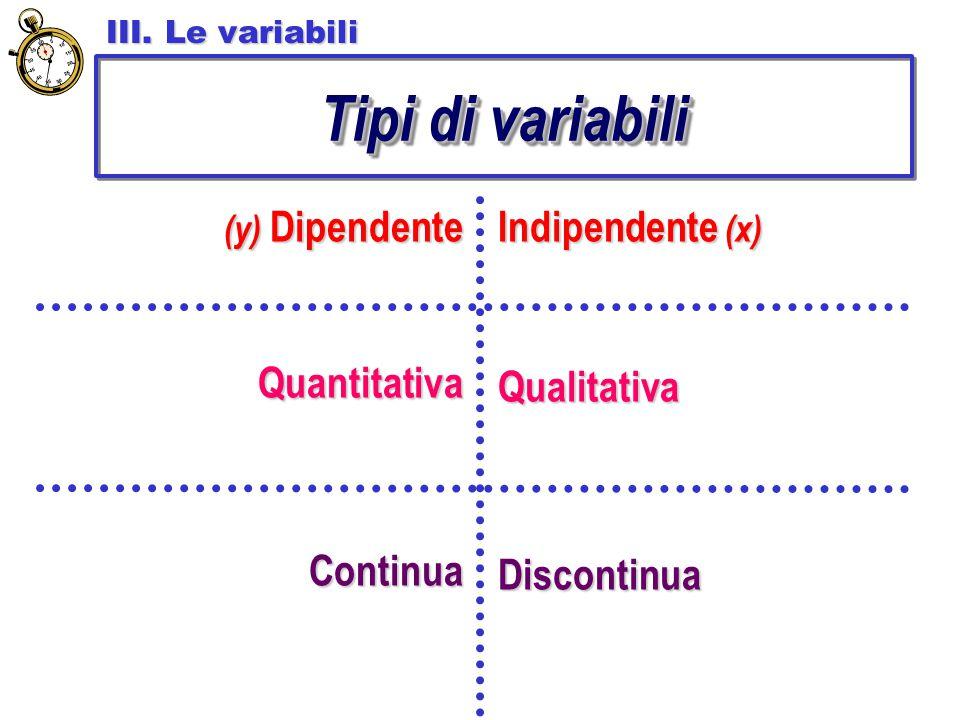 Tipi di variabili Indipendente (x) Quantitativa Qualitativa Continua