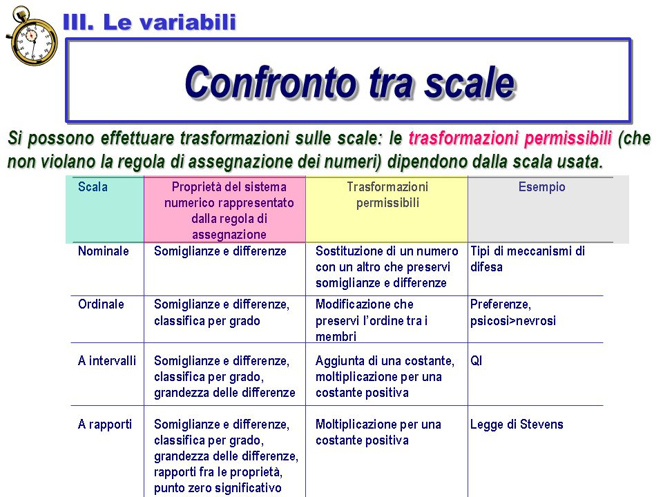 Confronto tra scale III. Le variabili