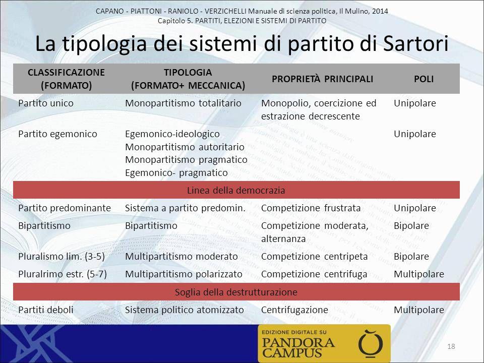 La tipologia dei sistemi di partito di Sartori