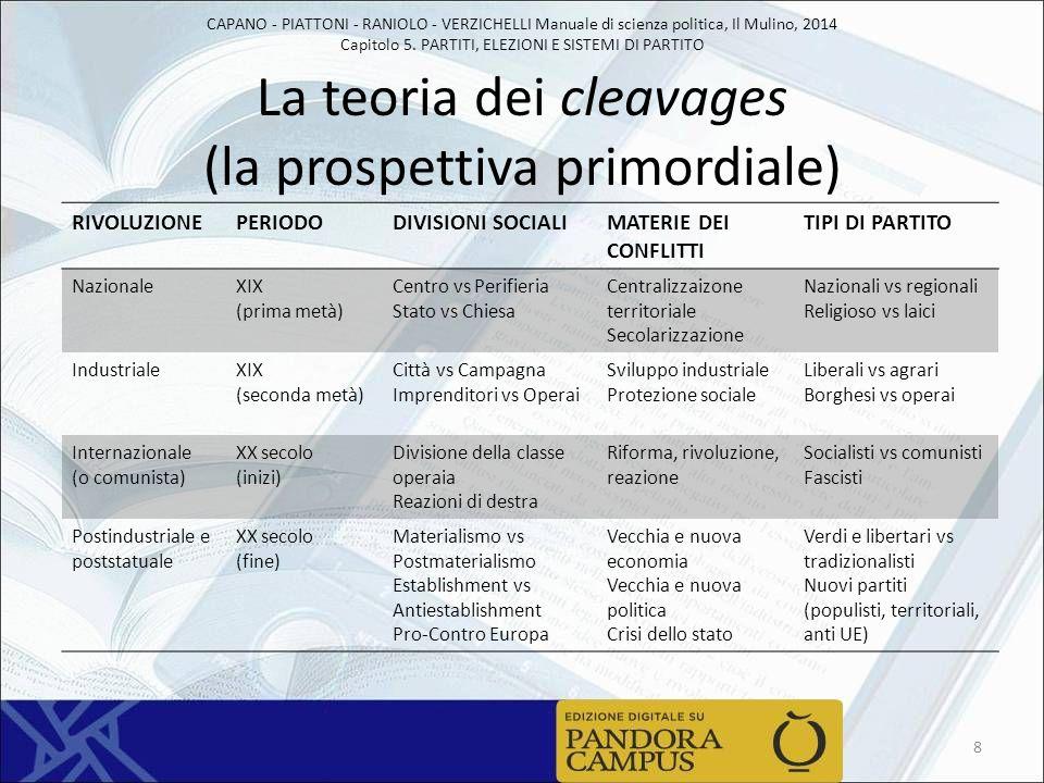 La teoria dei cleavages (la prospettiva primordiale)