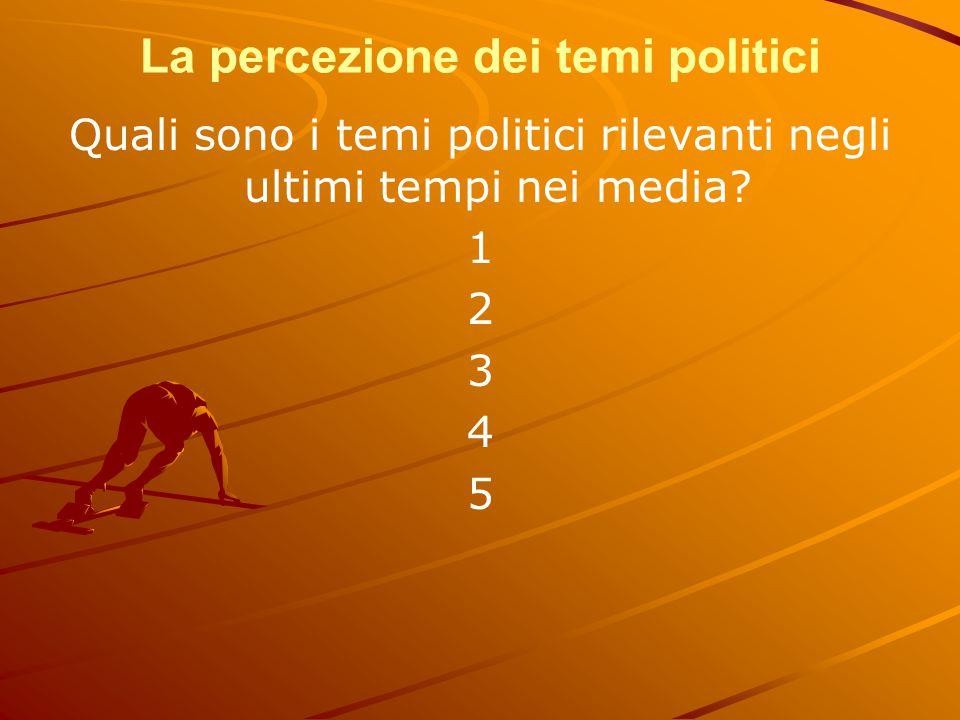 La percezione dei temi politici