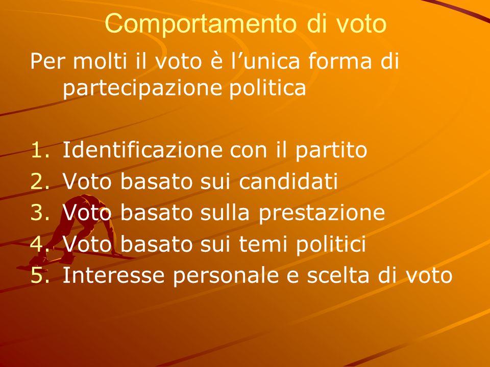 Comportamento di voto Per molti il voto è l'unica forma di partecipazione politica. Identificazione con il partito.