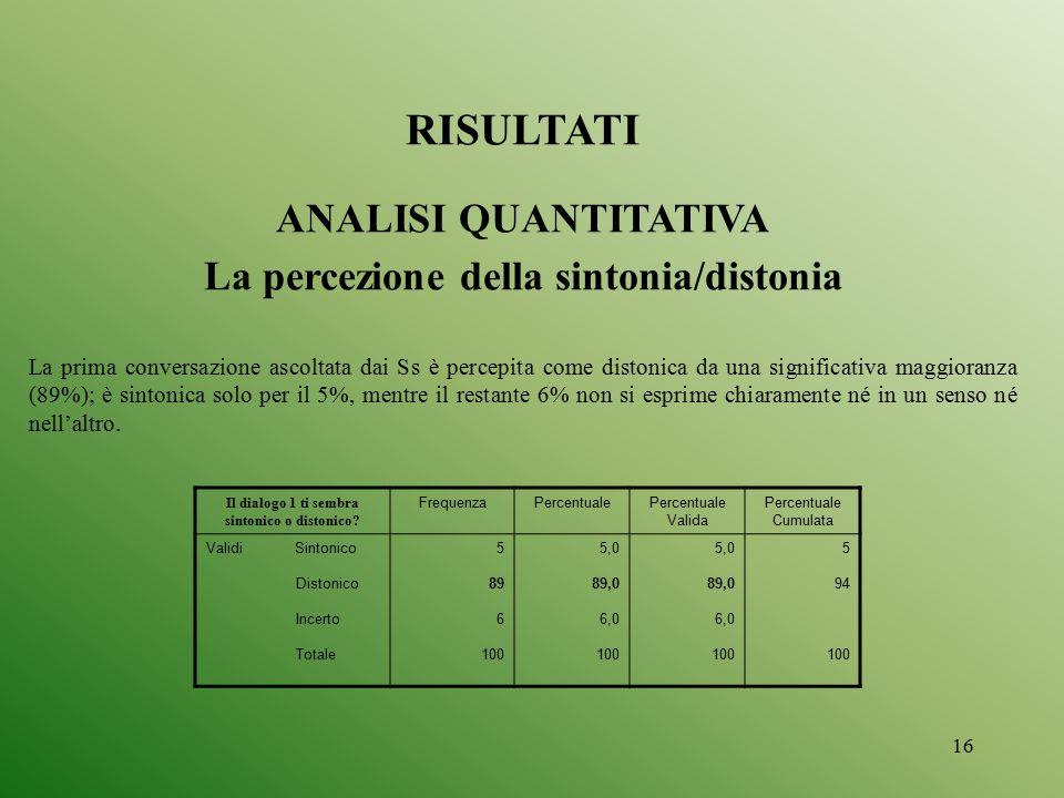 RISULTATI ANALISI QUANTITATIVA La percezione della sintonia/distonia