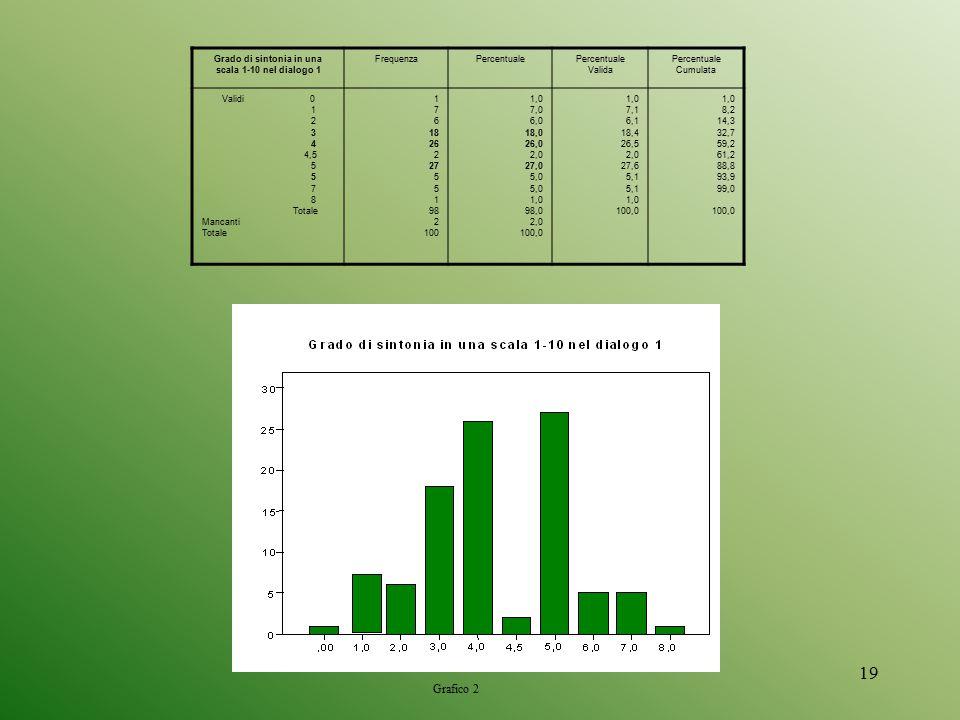 Grado di sintonia in una scala 1-10 nel dialogo 1