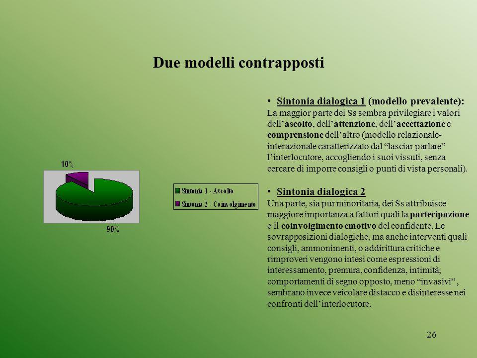 Due modelli contrapposti