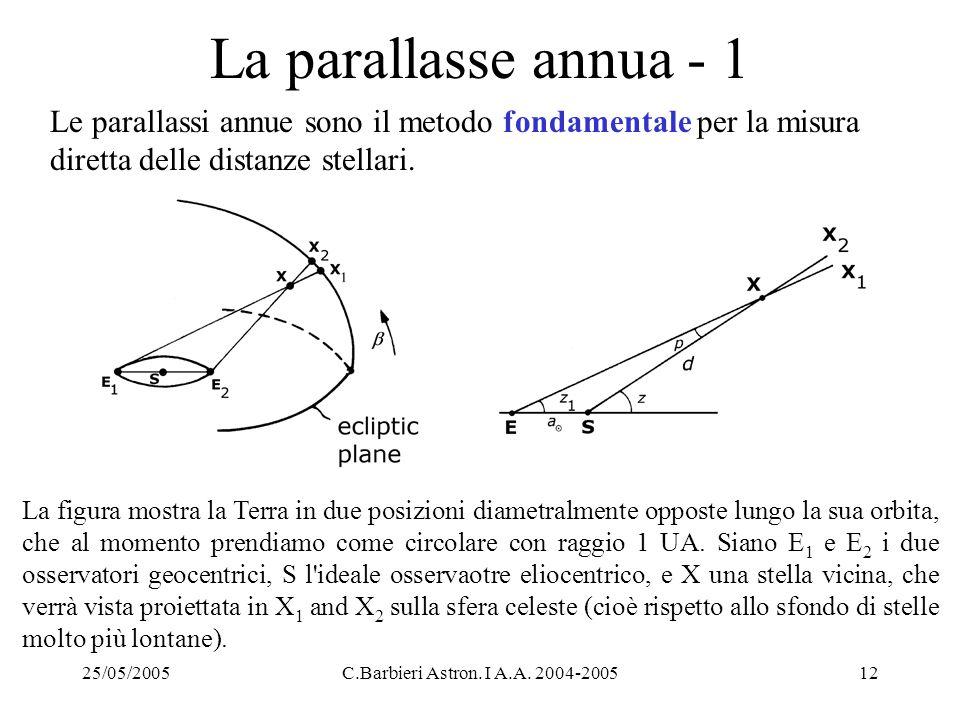 La parallasse annua - 1 Le parallassi annue sono il metodo fondamentale per la misura diretta delle distanze stellari.