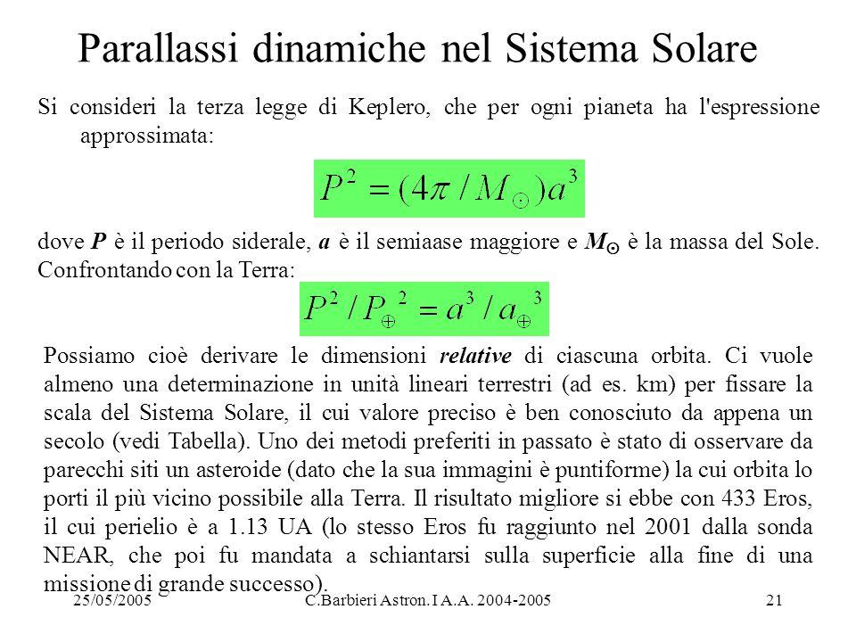 Parallassi dinamiche nel Sistema Solare