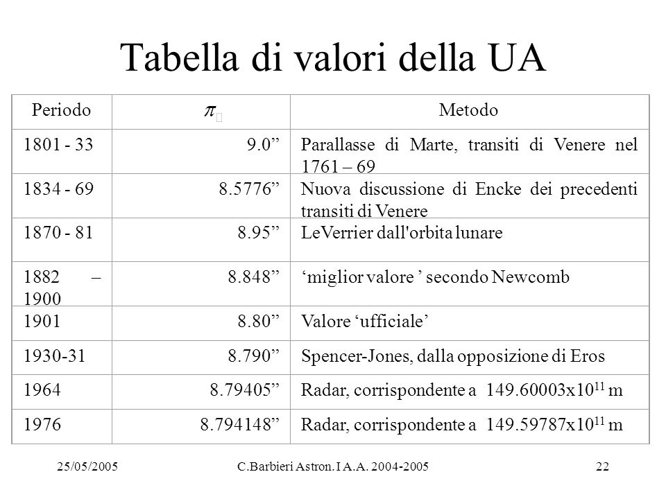 Tabella di valori della UA