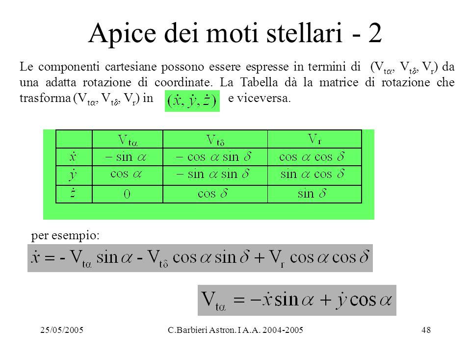 Apice dei moti stellari - 2