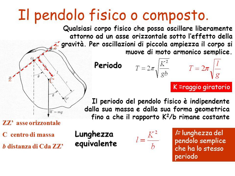 Il pendolo fisico o composto.
