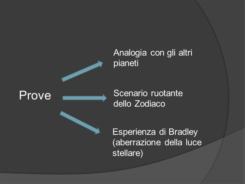 Prove Analogia con gli altri pianeti Scenario ruotante dello Zodiaco