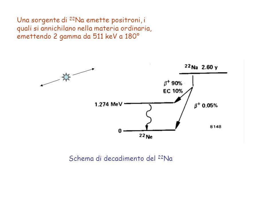 Una sorgente di 22Na emette positroni, i quali si annichilano nella materia ordinaria, emettendo 2 gamma da 511 keV a 180°