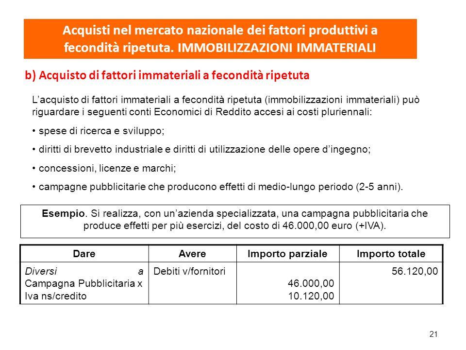 Acquisti nel mercato nazionale dei fattori produttivi a fecondità ripetuta. IMMOBILIZZAZIONI IMMATERIALI