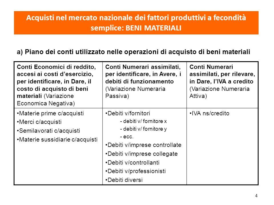 Acquisti nel mercato nazionale dei fattori produttivi a fecondità semplice: BENI MATERIALI