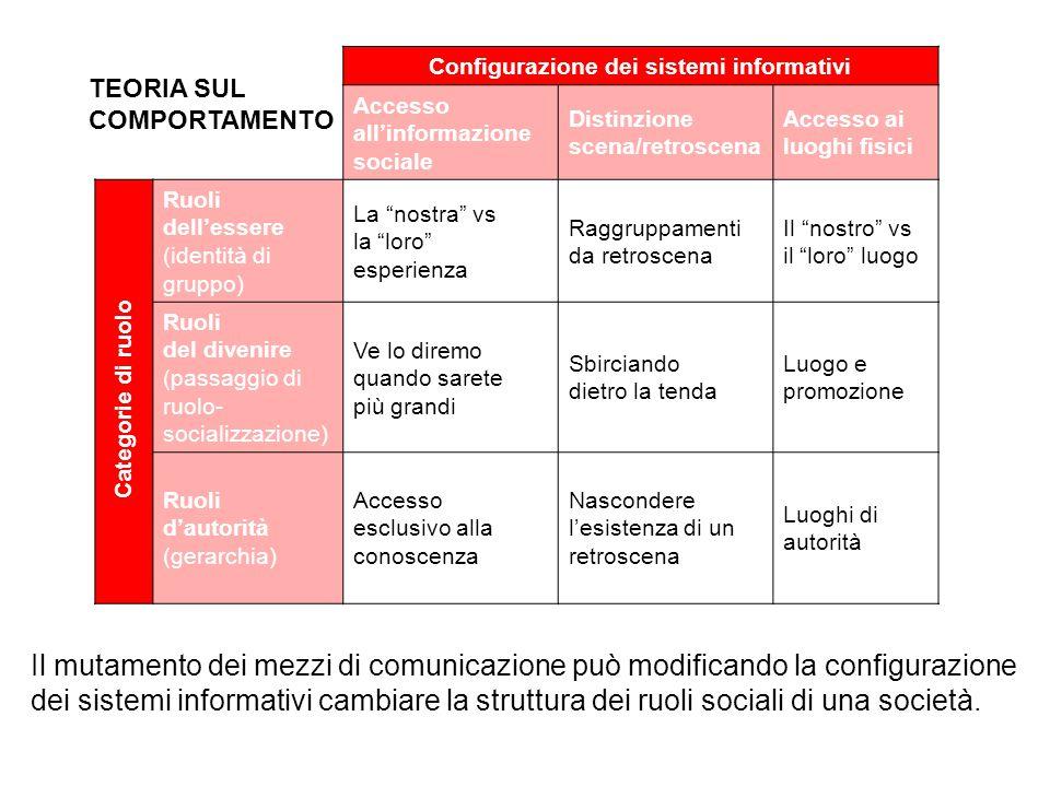 Configurazione dei sistemi informativi