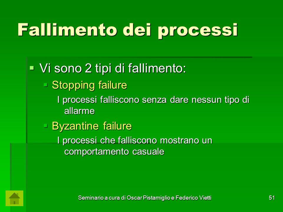 Fallimento dei processi