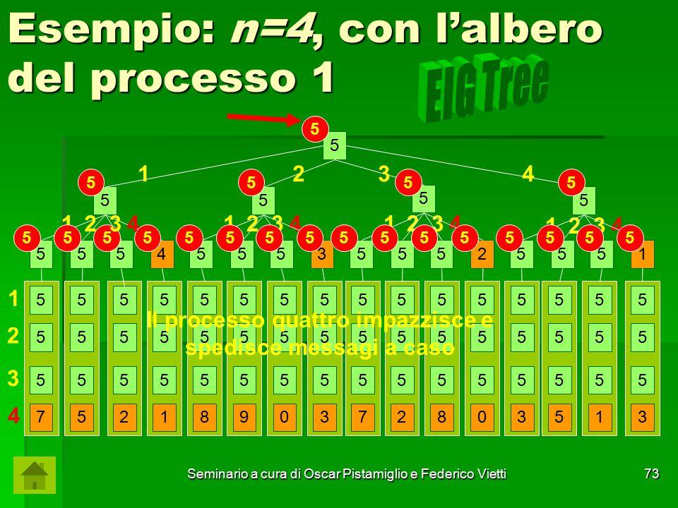 Esempio: n=4, con l'albero del processo 1