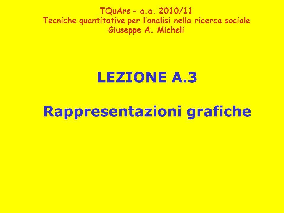 LEZIONE A.3 Rappresentazioni grafiche