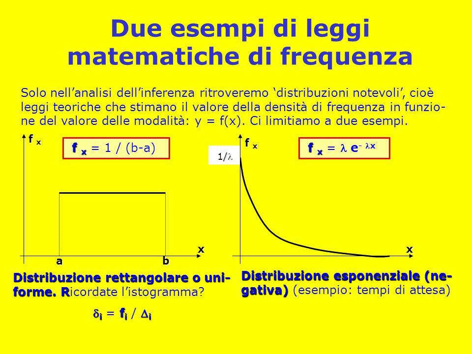 Due esempi di leggi matematiche di frequenza
