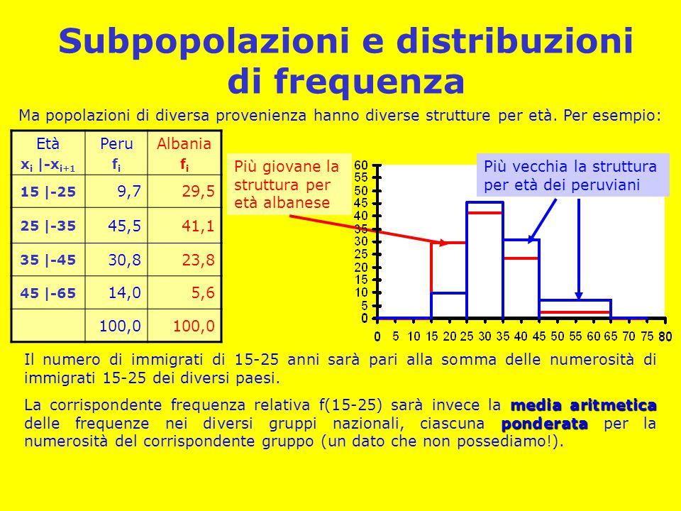Subpopolazioni e distribuzioni di frequenza