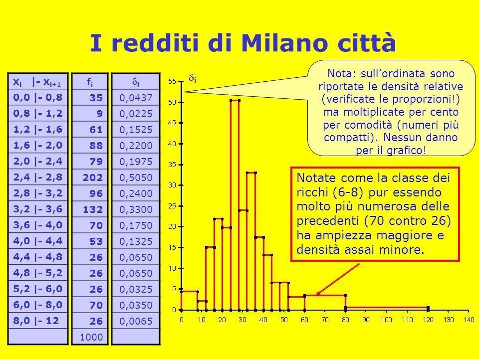 I redditi di Milano città
