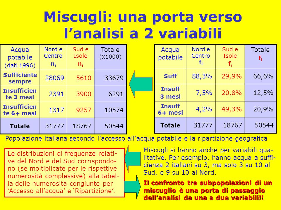 Miscugli: una porta verso l'analisi a 2 variabili