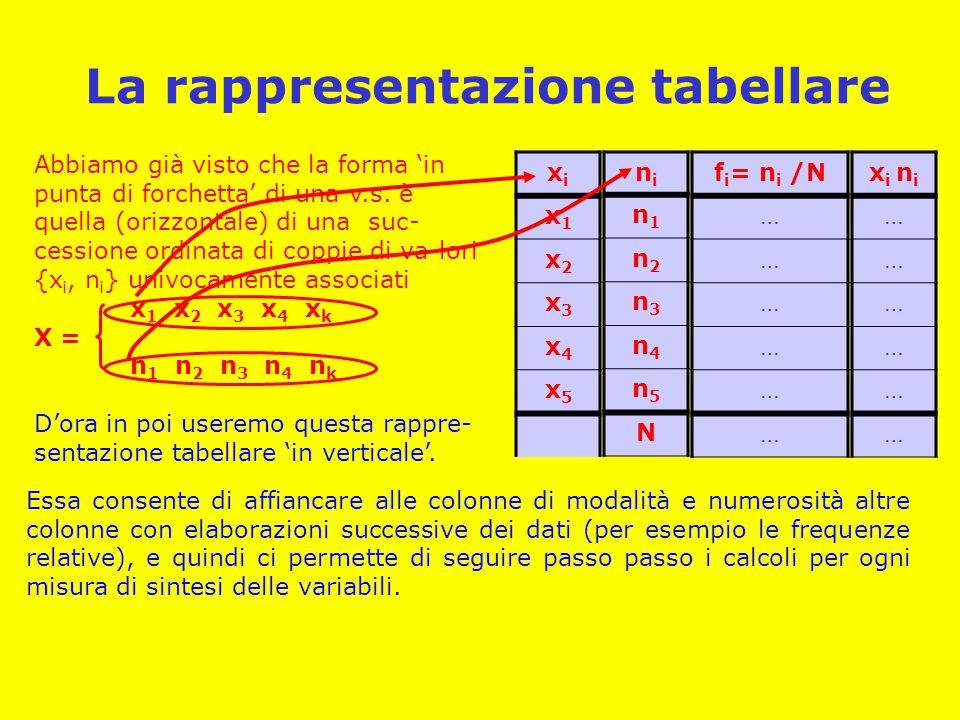 La rappresentazione tabellare