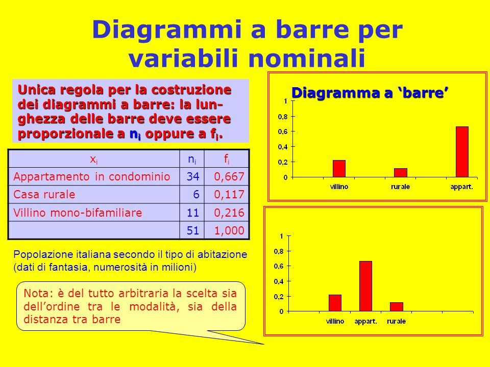Diagrammi a barre per variabili nominali