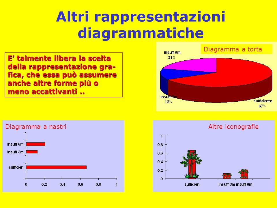 Altri rappresentazioni diagrammatiche