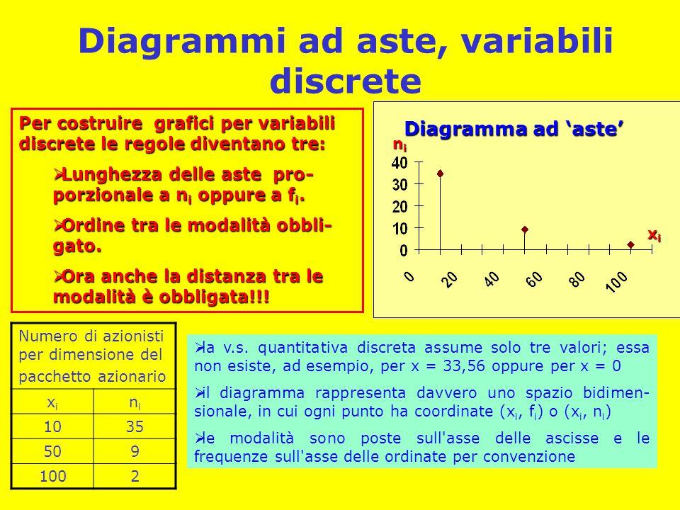 Diagrammi ad aste, variabili discrete