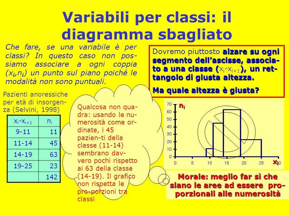Variabili per classi: il diagramma sbagliato