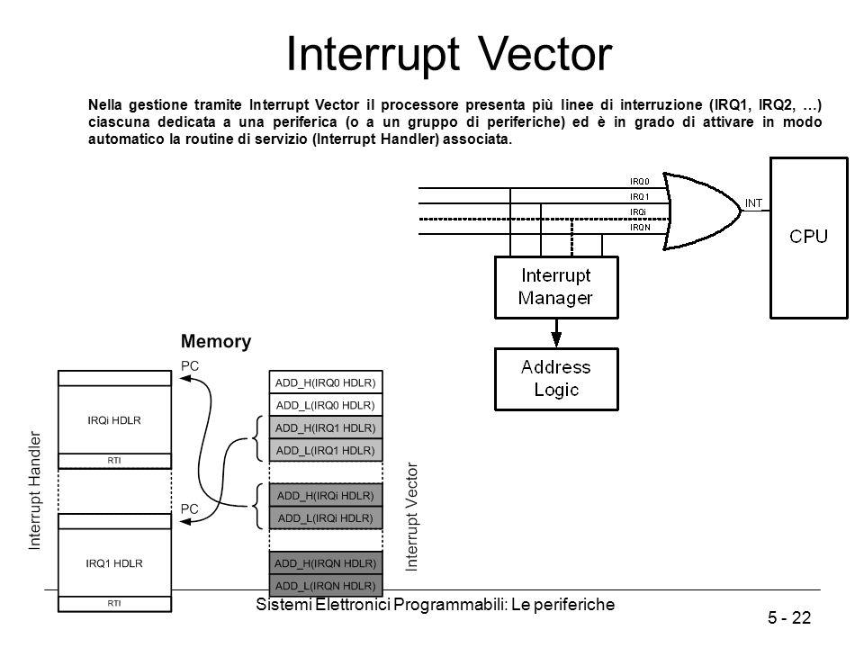 Sistemi Elettronici Programmabili: Le periferiche