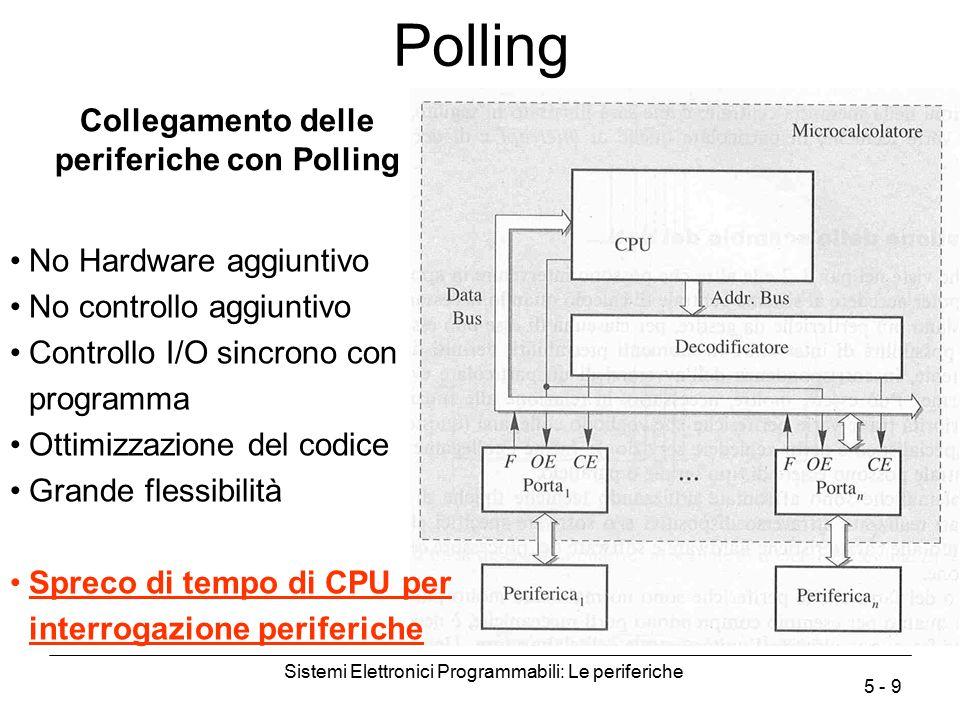 Collegamento delle periferiche con Polling